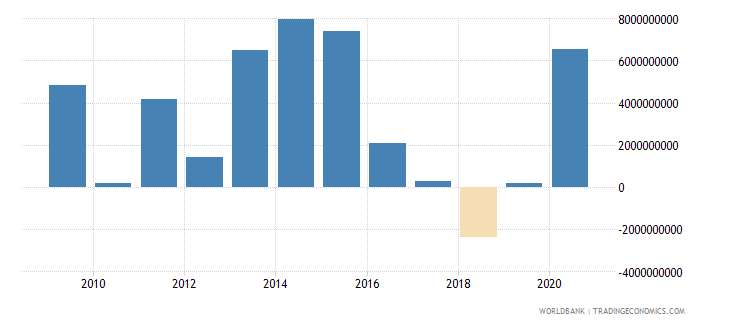 colombia ppg private creditors nfl us dollar wb data