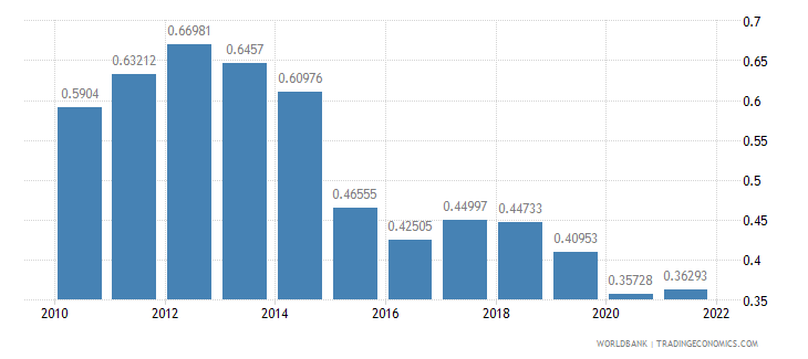 colombia ppp conversion factor gdp to market exchange rate ratio wb data