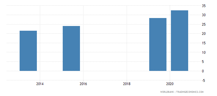 colombia present value of external debt percent of gni wb data