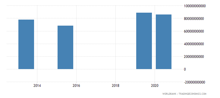 colombia present value of external debt us dollar wb data