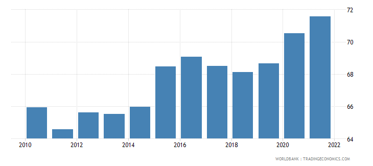 colombia private consumption percentage of gdp percent wb data