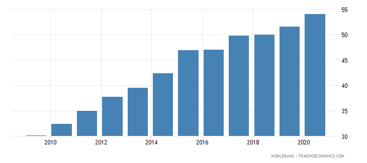 colombia private credit by deposit money banks to gdp percent wb data