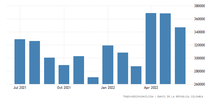 Colombia Private Sector Credit