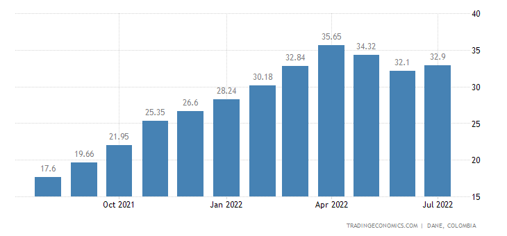 Colombia Producer Prices Change