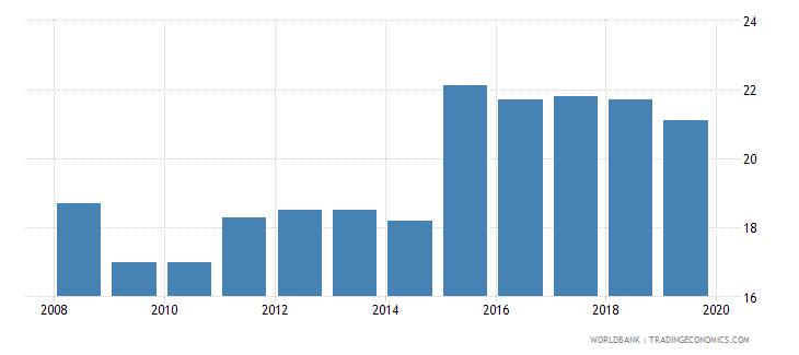 colombia profit tax percent of commercial profits wb data