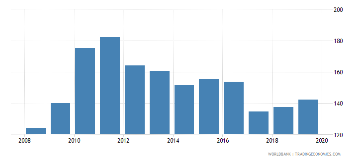 colombia provisions to nonperforming loans percent wb data