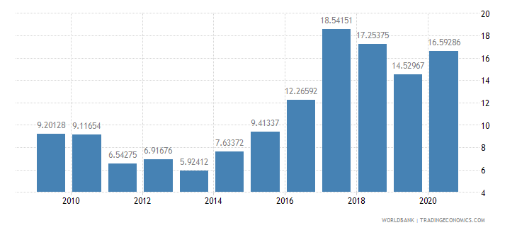 colombia public and publicly guaranteed debt service percent of exports excluding workers remittances wb data