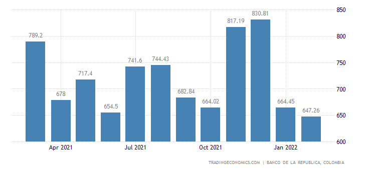 Colombia Remittances