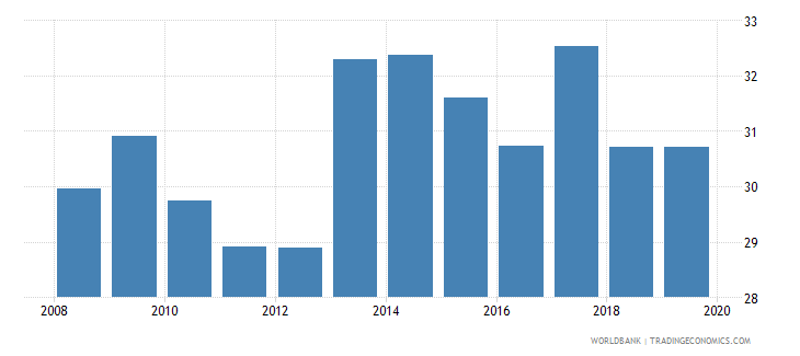 colombia renewable energy consumption wb data