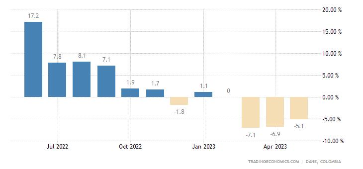 Colombia Retail Sales YoY