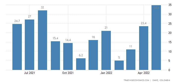 Colombia Retail Sales YoY