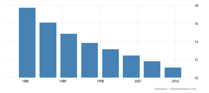 colombia rural population female percent of total wb data