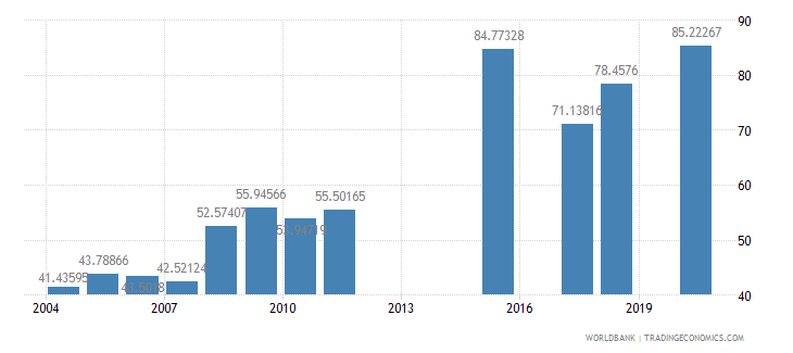 colombia school enrollment preprimary male percent gross wb data