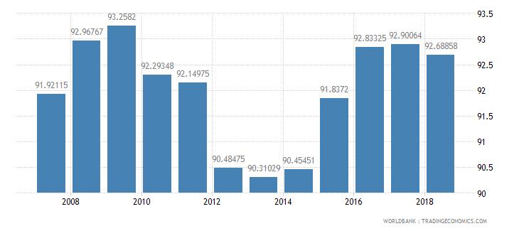 colombia school enrollment primary male percent net wb data