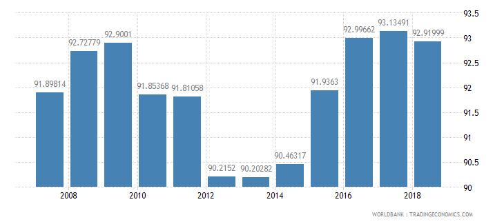 colombia school enrollment primary percent net wb data