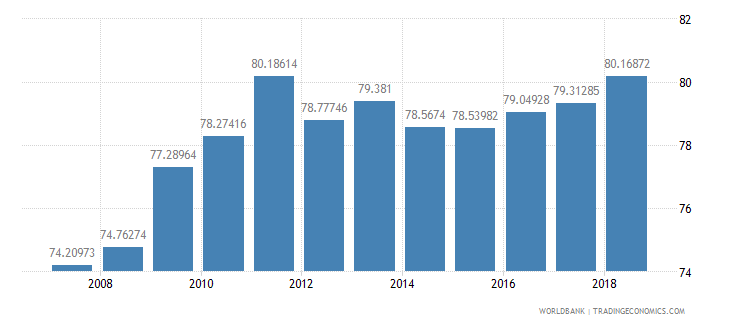 colombia school enrollment secondary female percent net wb data