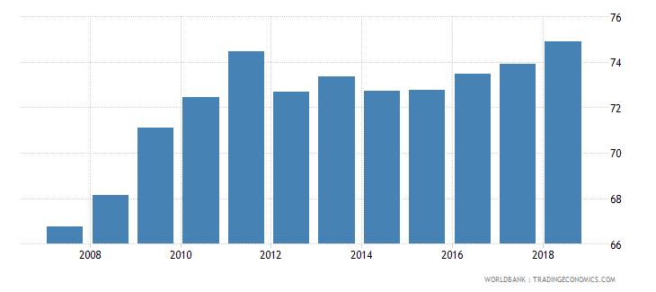 colombia school enrollment secondary male percent net wb data