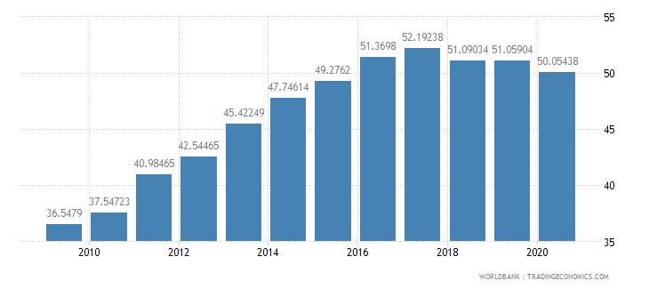 colombia school enrollment tertiary male percent gross wb data