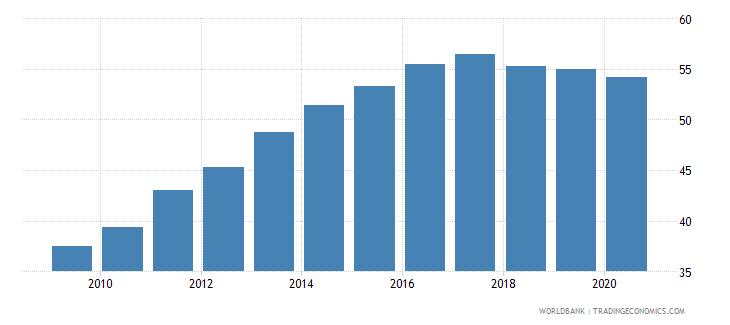 colombia school enrollment tertiary percent gross wb data