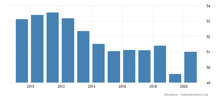 colombia self employed total percent of total employed wb data