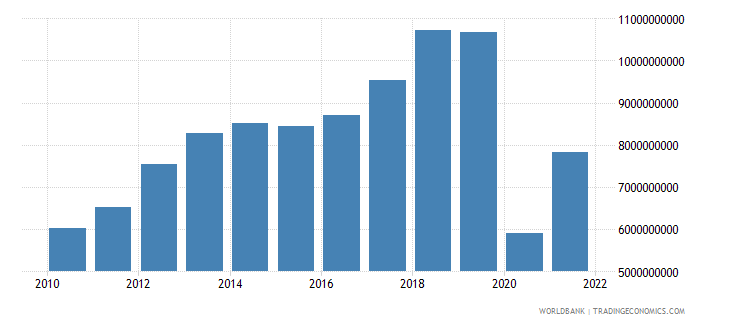 colombia service exports bop us dollar wb data