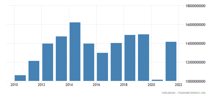 colombia service imports bop us dollar wb data