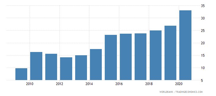 colombia short term debt percent of exports of goods services and income wb data