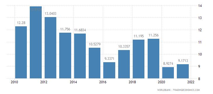 colombia short term debt percent of total external debt wb data