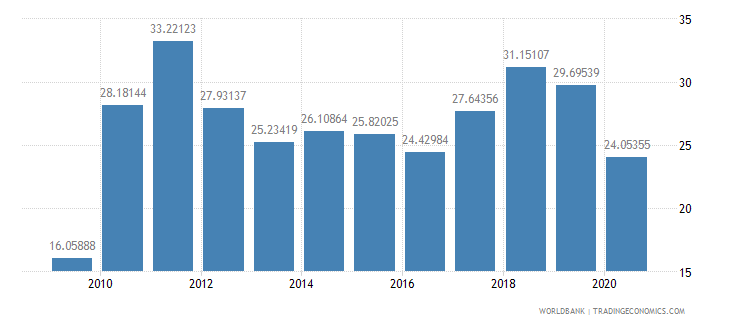 colombia short term debt percent of total reserves wb data