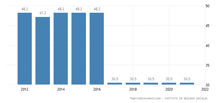 Colombia Social Security Rate