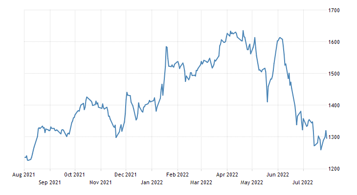 Colombia Stock Market (IGBC)