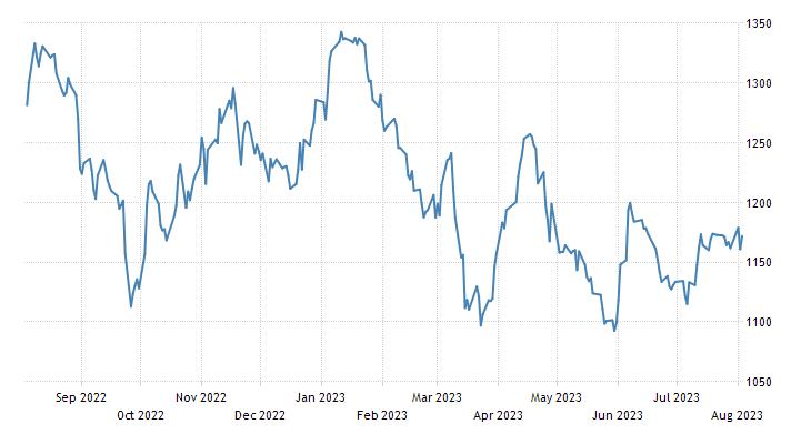 Colombia Stock Market (IGBC)