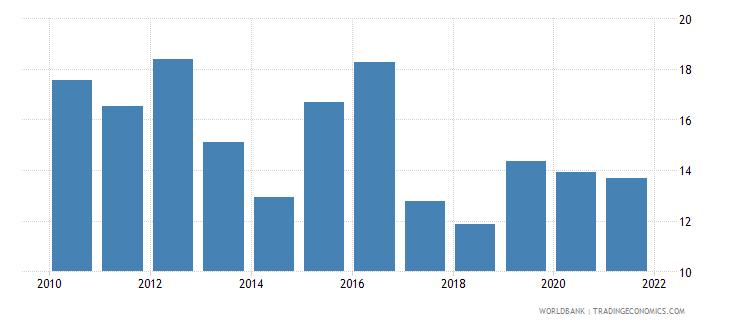 colombia stock price volatility wb data