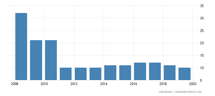 colombia tax payments number wb data