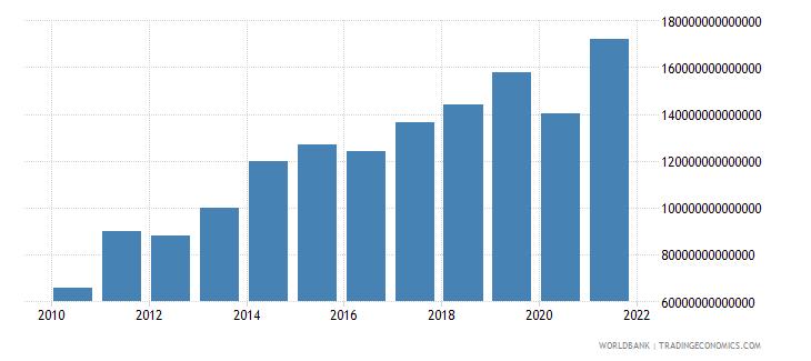 colombia tax revenue current lcu wb data