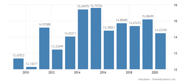 colombia tax revenue percent of gdp wb data