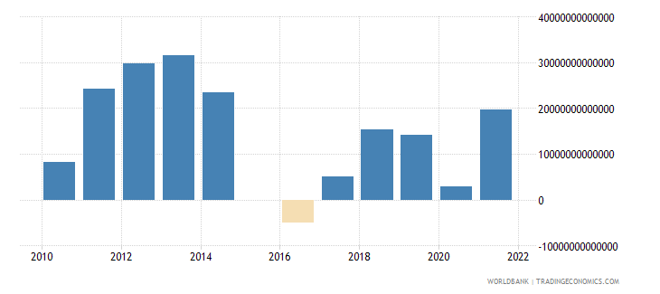 colombia terms of trade adjustment constant lcu wb data