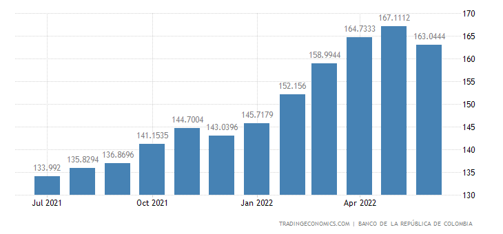 Colombia Terms Of Trade