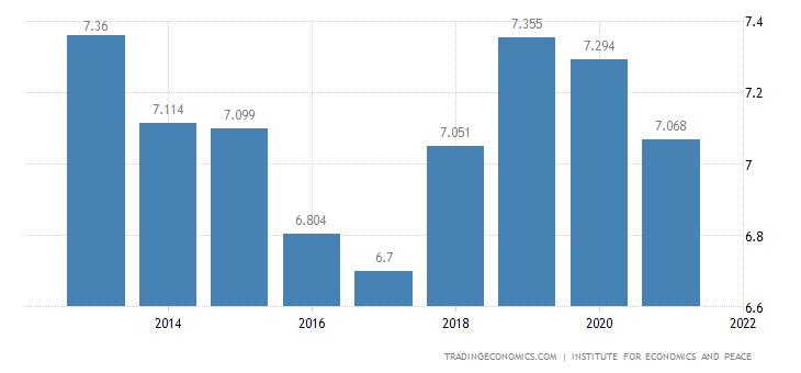 Colombia Terrorism Index