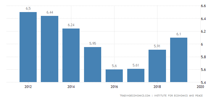 Colombia Terrorism Index