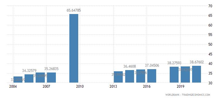 colombia tertiary education teachers percent female wb data