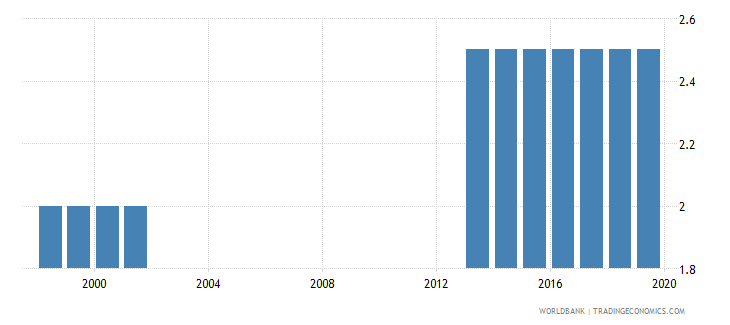 colombia theoretical duration of post secondary non tertiary education years wb data
