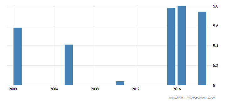 colombia total alcohol consumption per capita liters of pure alcohol projected estimates 15 years of age wb data
