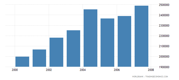 colombia total businesses registered number wb data