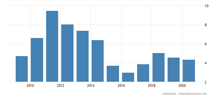 colombia total natural resources rents percent of gdp wb data