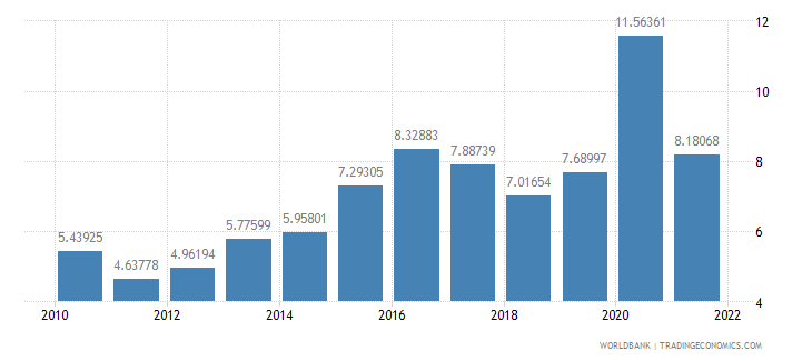 colombia total reserves in months of imports wb data