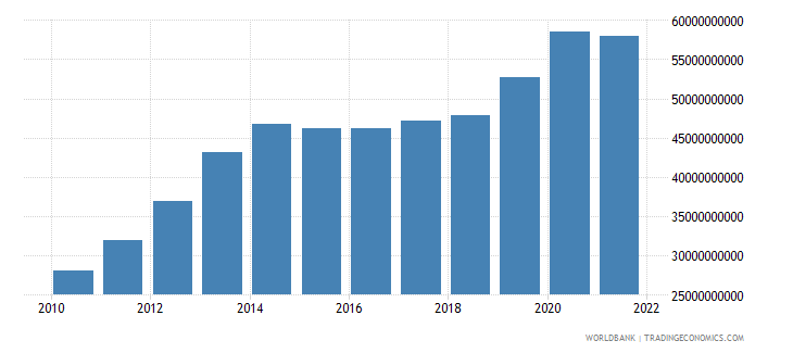 colombia total reserves includes gold us dollar wb data