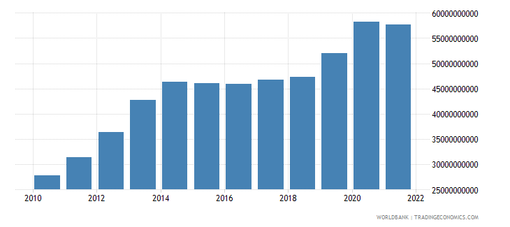 colombia total reserves minus gold us dollar wb data