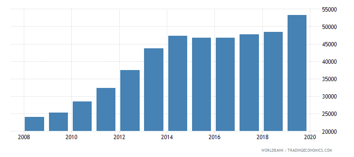 colombia total reserves wb data