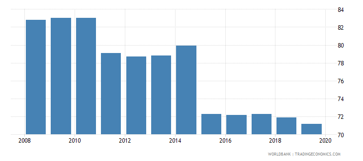 colombia total tax rate percent of profit wb data